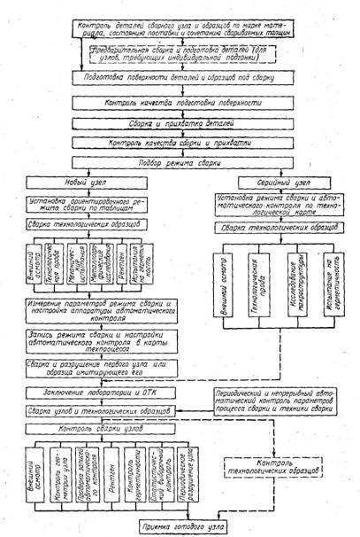Схема структуры контроля при